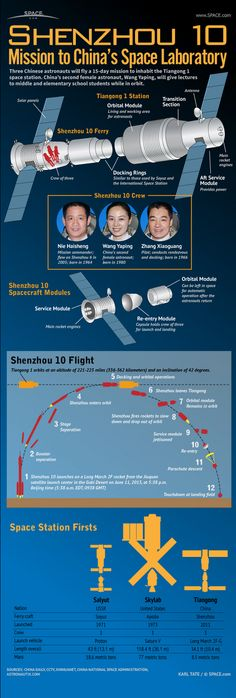 Shenzhou 10 Explained: Crew of Three Chinese Astronauts Head to Space Laboratory #Infographic