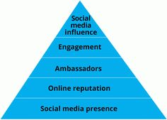 Social media hierarchy of needs