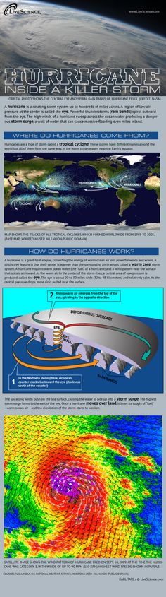 How Hurricanes Work: A look inside the giant heat engine that keeps a hurricane alive. #infographic