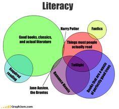 Literacy Venn Diagram