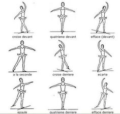 Learning the positions of the feet and arms is essential to ballet class. Description from pinterest.com. I searched for this on bing.com/images