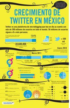 Crecimiento de Twitter en México #infografia