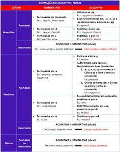 caso acusativo dos subtantivos - plural #learnrussian #russiancases