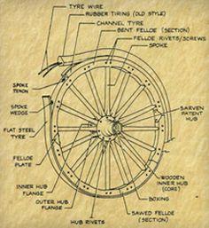 wagon wheels | Wood Wagon Wheels & Wheel Repair | Hansen Wheel and Wagon Shop