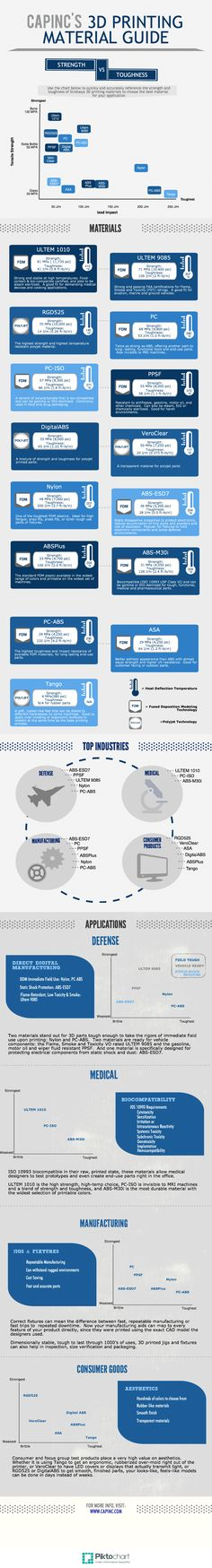 Inforgraphic: Stratasys 3D Printing Material Guide