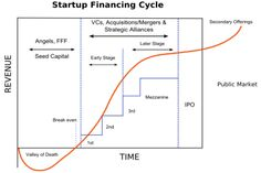 Startup_financing_cycle
