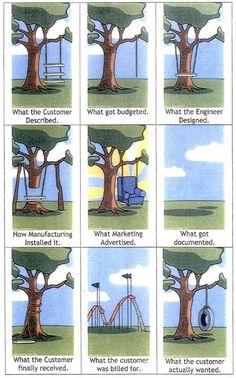 Reality of customer service