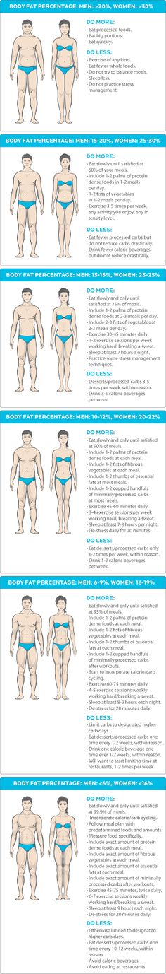 What body fat percentage do you want to be? Do more of this, less of that.