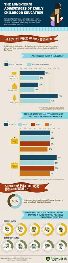 La importancia de la educación temprana #infografia #infographic #education