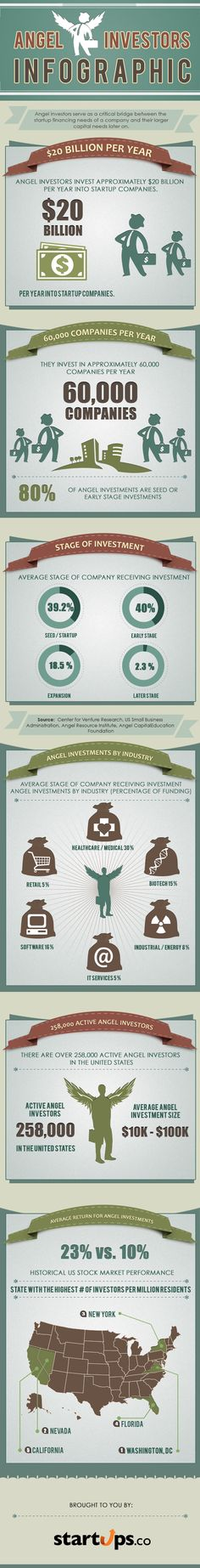 ENTREPRENEURSHIP  Angel investors put $20B a year into #startups (infographic) via VentureBeat