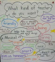 If I ever get a classroom I am so doing this anchor chart! It could be great for almost any grade! I would ask my kids on the first day...
