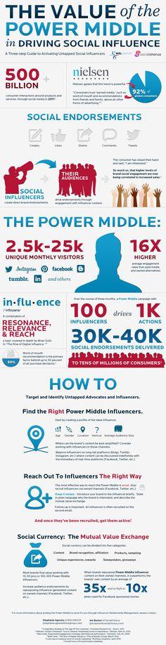 Internet, Social Media and Online Travel Industry (infographic) Social Media Humor, Le Social, Social Media Tips, Marketing Digital, Content Marketing, Social Media Marketing, Social Networks, Internet Marketing, Online Marketing