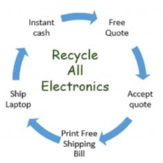 Sell a Laptop-Get Cash for your Laptops. Acquire Your Laptop Worth Instantly Online. Place to Sell Your Laptop for Recycle With Free Shipping!