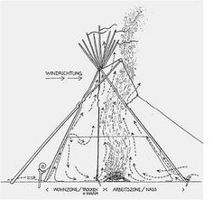 The Indian Tipi For the traditional American Indians daily life contained many symbols. Native American Teepee, Native American Pictures, Native American Symbols, Native American Crafts, American Indian Art, Native American History, American Indians, American Pride, Native Indian