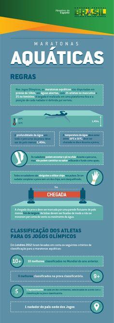 Maratonas aquáticas — Portal Brasil 2016