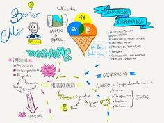 Infografía de la conferencia de Boris Mir en el encuentro de #aulaBLOG14 en Barcelona, realizado por @mfuster001
