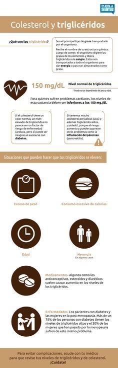 #Infografia #Colesterol y triglicéridos ¿Qué son?