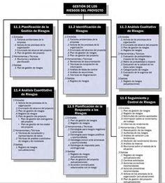 GESTIÓN DE LOS RIESGOS DEL PROYECTO La Gestión de los Riesgos del Proyecto incluye los procesos relacionados con la planificación de la gestión de riesgos, la identificación y el análisis de los ri… Risk Management, Project Management, Bullet Journal, Marketing, Education, Projects, Pareto, Big, Business