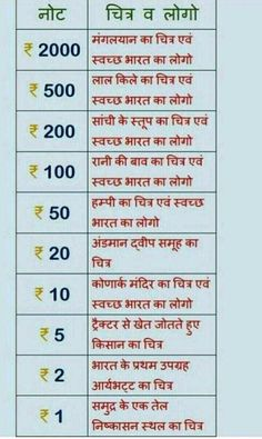 History Discover Best 11 Indian Currency Page 490751690645665191 SkillOfKing. General Knowledge Book, Gernal Knowledge, Knowledge Quotes, Ias Study Material, Hindi Language Learning, Physical Education Lessons, Gk Questions And Answers, Interesting Facts In Hindi, Learn Hindi
