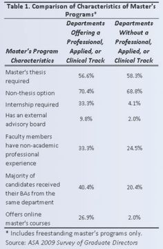 """From ASA's """"What Can I Do with a Master's Degree in Sociology?"""" - Comparison of Characteristics of Master's Programs"""