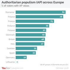 YouGov |  Trump, Brexit, Front National, AfD: branches of the same tree