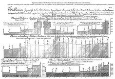 Edward Tufte forum: The work of Charles Joseph Minard Edward Tufte, Joseph, Circulation, Information Design, Data Visualization, In The Heights, Diagram, Design History, Infographics