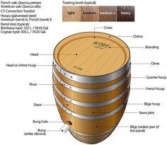 Vaten en lagering - De website van het Dordtsch Heerengenootschap der Malt Whisky