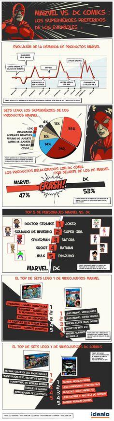 Marvel vs DC Comics: la batalla de los superhéroes