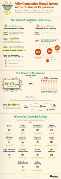 Customer Experience Is More Important Than Advertising (Infographic)