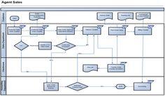 direct sale in sap sd - process flow diagram