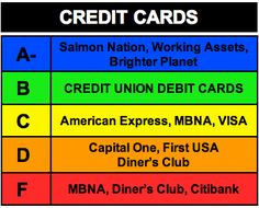 credit card rankings...vote with you money!