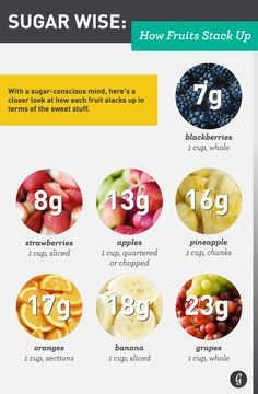 What do grapes and lollipops have in common? A lot more than some may think. We compared the... http://greatist.com/health/sugar-wise-how-fruits-stack