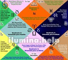 As 12 Casas (Bhavas) e Seus Significados na #Astrologia #Védica
