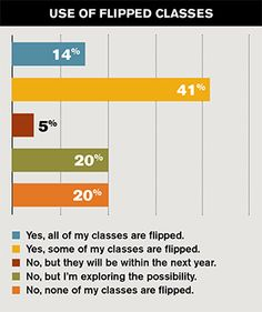 55 Percent of Faculty Are Flipping the Classroom -- Campus Technology