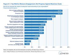Top Metrics Measure Engagement, not goal progress...