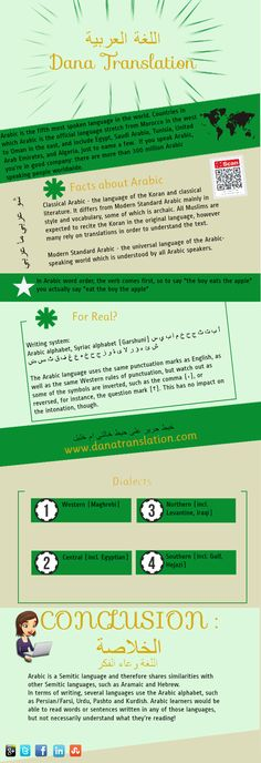 Facts about the #Arabic #language  All what you need to know about Arabic Language, facts [#INFOGRAPHIC].