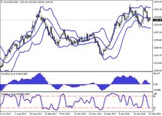 XAU/USD: gold prices are consolidating 23 February 2018, 08:24 Free Forex Signals