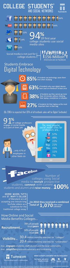 Neat infographic about college students' use of social media.  We dig.