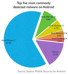 Top Five Android Malware Exploits