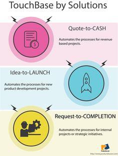 Quote To Cash Sunsmart Technologies Iprocure  Web Based Procurement Management .