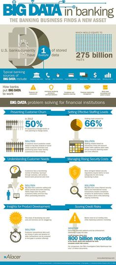 #BigData: The Banking #Business Has Found a New Asset [Infographic] #Fintech #Insurtech #AI #Analytics