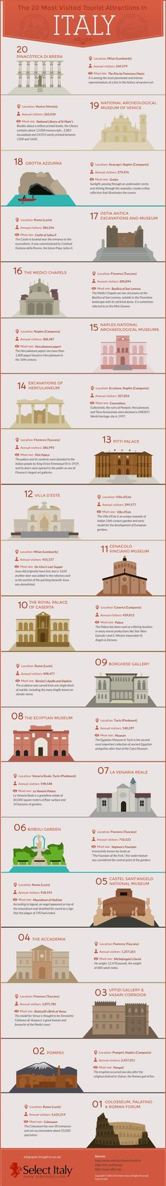 The 20 Most Visited Tourist Attractions in Italy [INFOGRAPHIC] #italy #infographic #travel. If you're a user experience professional, listen to The UX Blog Podcast on iTunes.