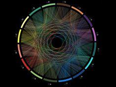 visualcomplexity.com | Visualization of Pi