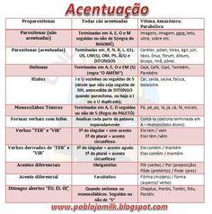 Build Your Brazilian Portuguese Vocabulary Portuguese Grammar, Learn To Speak Portuguese, Learn Brazilian Portuguese, Portuguese Lessons, Portuguese Language, Mental Map, Common Quotes, Study Organization, Classroom Environment