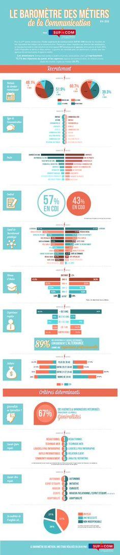 [Infographies] - Le baromètre des métiers de la #communication