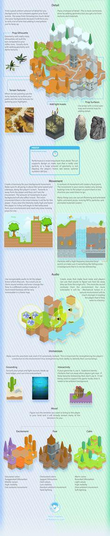 The Visual Guide for Multiplayer Level Design, Bobby Ross. Chapter 5: Orientation & Navigation D.   http://bobbyross.com/blog/2014/6/29/the-visual-guide-for-multiplayer-level-design