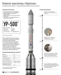 Proton Carrier Rocket - The Proton heavy carrier rocket is the basis of Russia's space transportation system. Station Orbitale, Nasa, Spacex Rocket, Kerbal Space Program, Space Launch, Spaceship Design, Space Museum, Space Race, Space Center