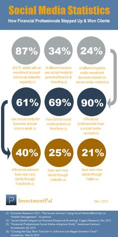 Financial social media statistics [Infographic] – Stepping up & Winning Clients  > http://blog.investmentpal.com/3301