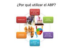 El AbP no solo favorece el aprendizaje de contenidos conceptuales, sino, sobre todo de elementos transversales, valores y maneras de acercarse al aprendizaje autodidacta.