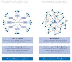 Stakeholder_Engagement_by CEB Stakeholder Management, Engagement Tips, Data Visualization, Project Management, Leadership, Presentation, Branding, Goals, Education